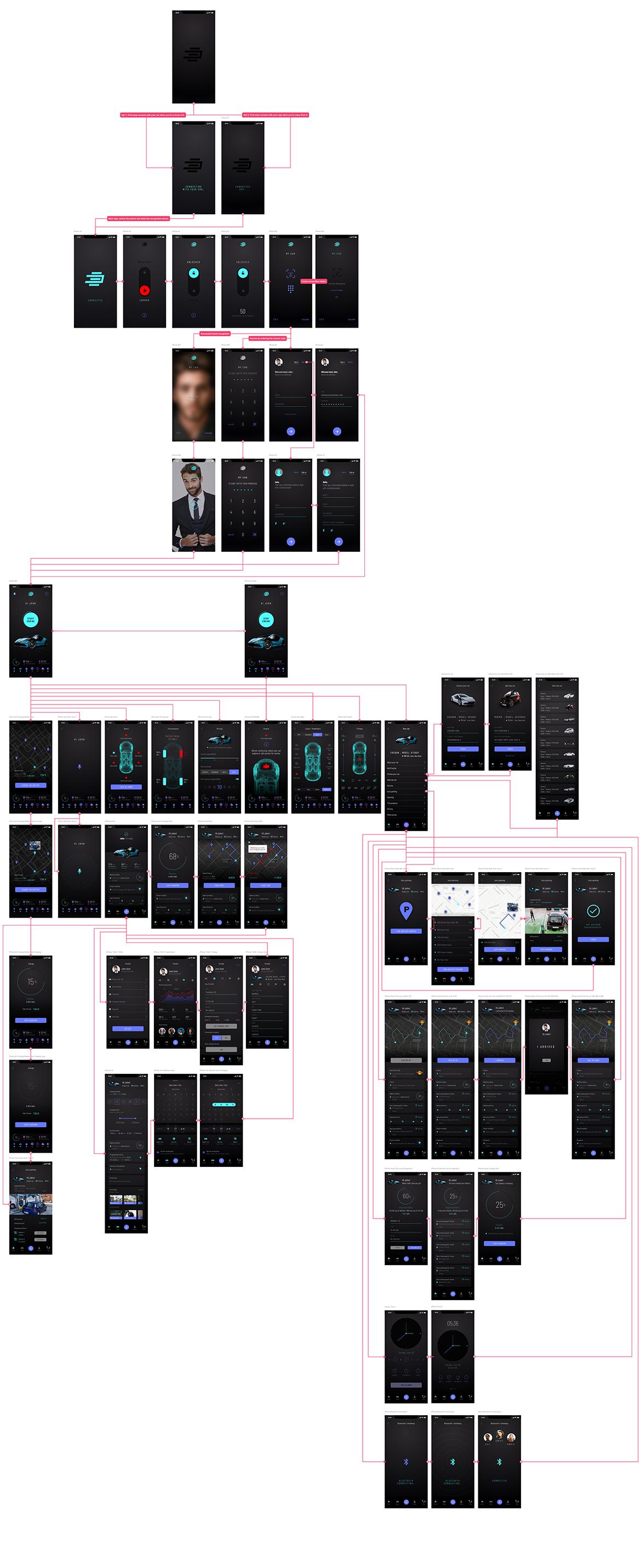 App_User Flow